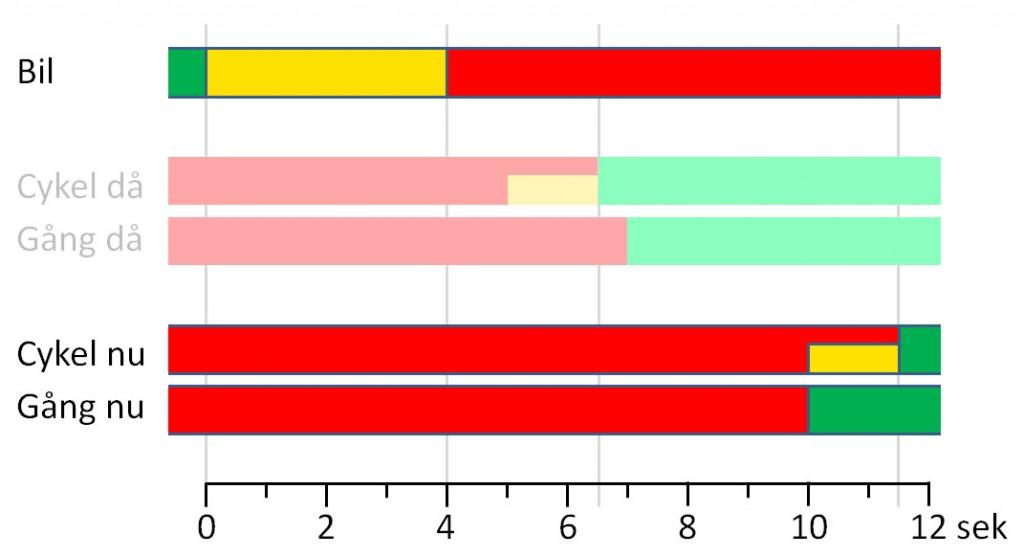 Tidsdiagram för ljusomslag vid korsningen Örgrytevägen x Fabriksgatan