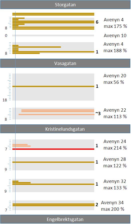 Diagram cykel-p Avenyns Östra sida