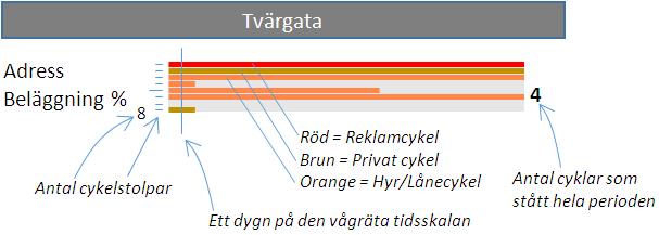 Diagramförklaring