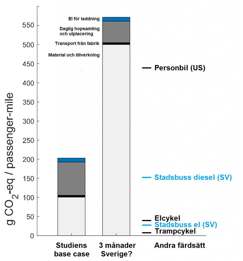 CO2-påverkan enligt studien samt svenska förhållanden