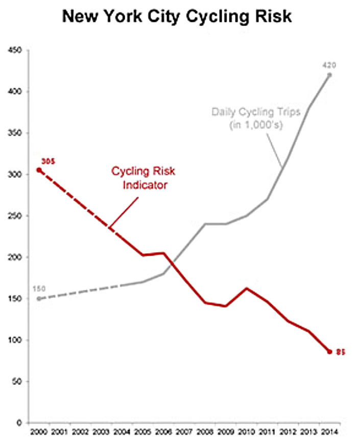 NYC City Cycling Risk 2000-2014