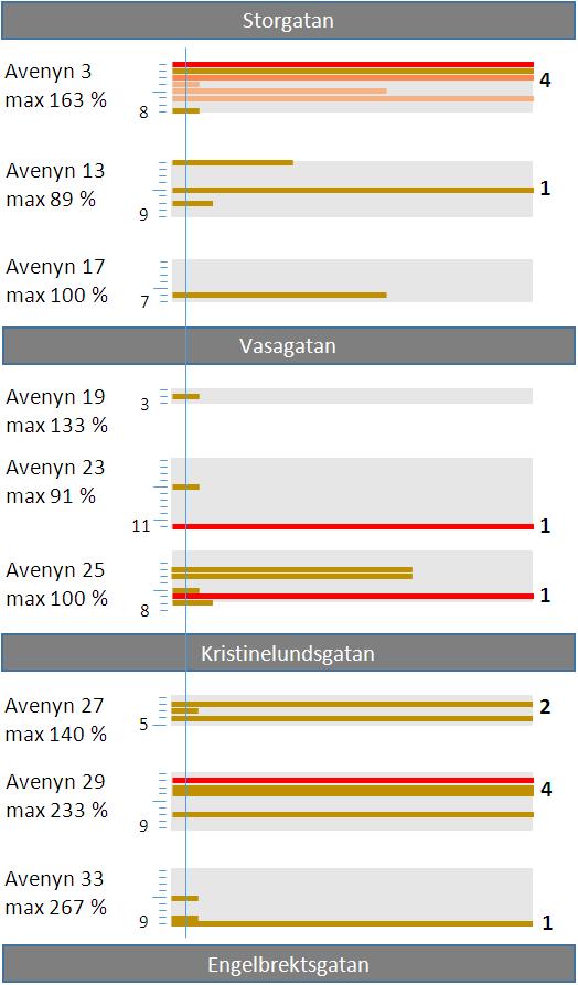 Diagram cykel-p Avenyns Västra sida