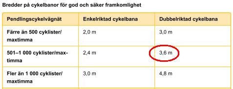 Bredder enligt cykelstrategin sid 46