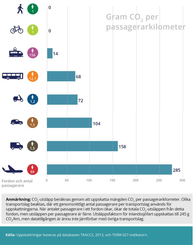 EEA Diagram över koldioxidutsläpp från persontransporter