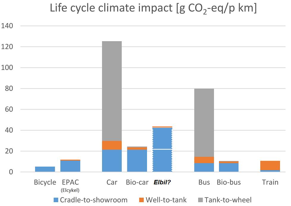 Olika trafikslags klimatpåverkan