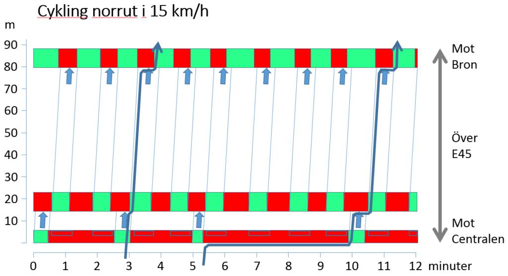 Cykling norrut